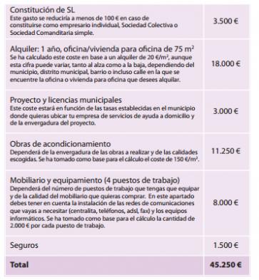 Cuadro estimatorio de inversiones a realizar. / GT.