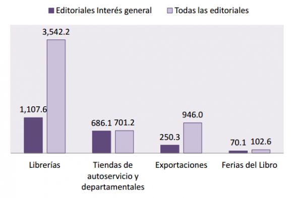Valor de venta por canal de comercialización editoriales de Interés General / CANIEM