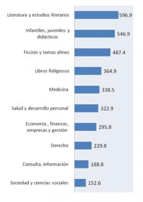 Valor de facturación de Libros, no Educación Básica 2013 Millones de pesos / CANIEM