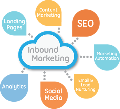 infografía inbound marketing