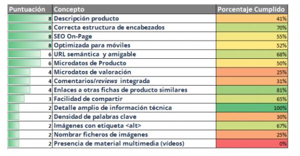 Porcentaje de tiendas online que cumplen los requisitos SEO. / MarketValley