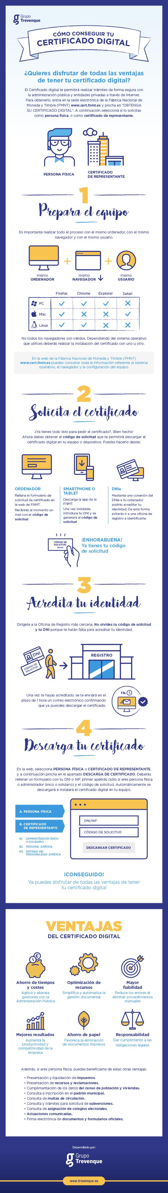Infografia Certificado Digital